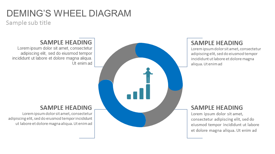 deming wheel diagram